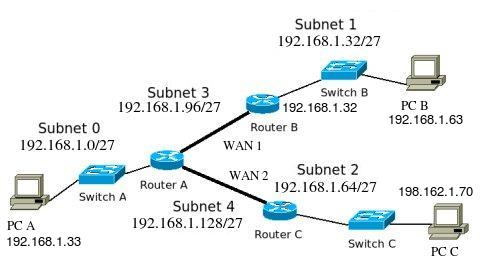 45a  Internet Protocol - Troubleshooting using the Subnet