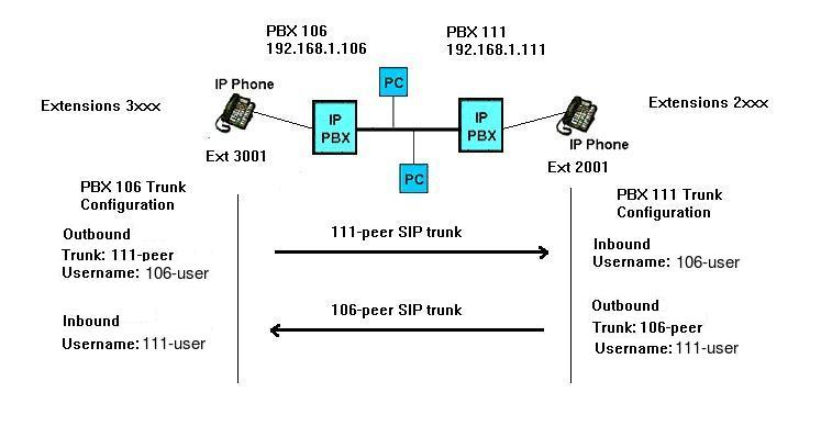 How to connect two Asterisk PBXs for conference calling