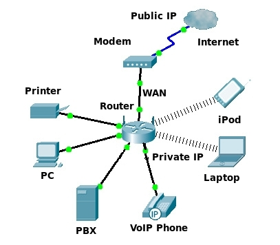 Personal Home Network for VoIP - TelecomWorld 101