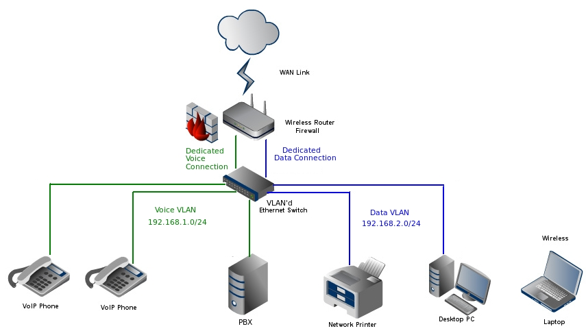 wiring diagram for seperate lan for voip phones   47